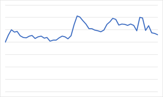 Vists per week in 2019