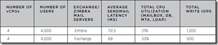 Zimbra Collaboration, Server Performance on VMware vSphere 5.0