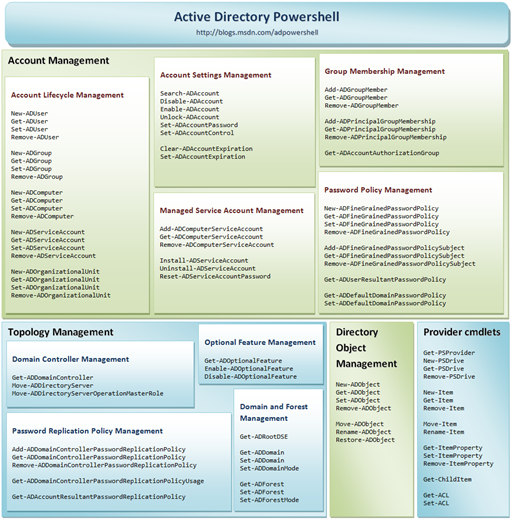Active Directory PowerShell Cmdlets in Windows Server 2008 R2 (click for higher resolution)