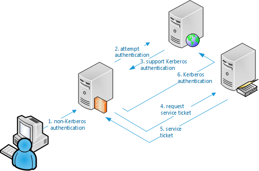 Schematic view of Kerberos Constrained Delegation