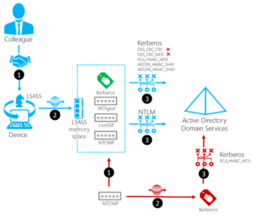 The RC4 vulnerability process (click for larger view)