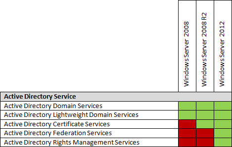 Table with Active Directory Services and their abaility to run on Server Core installations