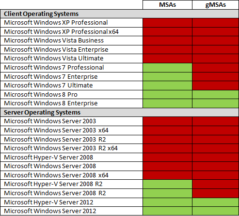 Table showing the applicability of Managed Service Accounts (MSAs) and group Managed Service Accounts (gMSAs), including Windows XP, Windows Vista, Windows 7, Windows 8, Windows Server 2003, Windows Server 2008 and Windows Server 2012
