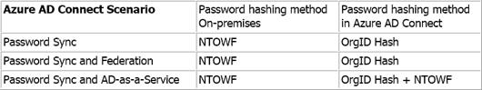 OrgID- and NT Hashes per Azure AD Connect scenario