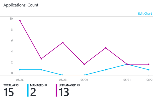 Azure AD Cloud App Discovery - Count Apps