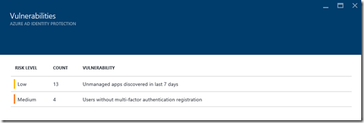 Azure AD Identity Protection - Vulnerabilities (click for larger screenshot)