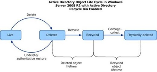 Active Directory Object Lifecycle with Active Directory Recycle Bin enabled (click for original figure, provided by Microsoft)