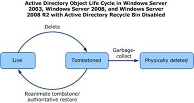 Active Directory Object Lifecycle with Active Directory Recycle Bin disabled (click for original figure, provided by Microsoft)