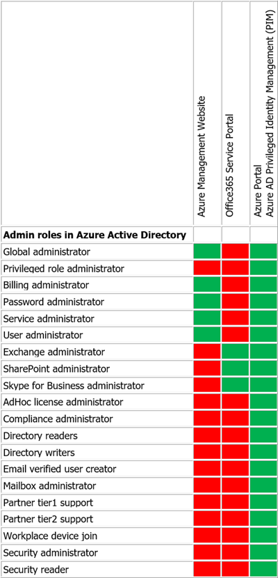 Table with Admin Roles in Azure Active Directory - Global administrator, Privileged role administrator, Billing administrator, Password administrator, Service administrator, User administrator, Exchange administrator, SharePoint administrator, Skype for Business administrator, AdHoc license administrator, Compliance administrator, Directory readers, Directory writers, Email verified user creator, Mailbox administrator, Partner tier1 support, Partner tier2 support, Workplace device join, Security administrator and Security reader