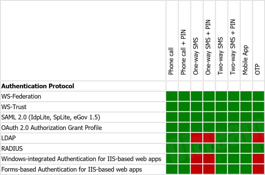 Azure Multi-Factor Authentication Methods per Supported
