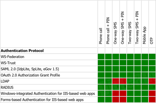Azure MFA for WS-Federation, WS-Trust, SAML 2.0, OAuth 2.0, LDAP, RADIUS and IIS through Phone Call, Phone Call + PIN, One-way SMS, Two-way SMS, Mobile App and OTPs. (click for larger version)