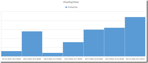 Graph showing the last proofuptime (enrollment date) for colleagues using Azure MFA (click for original graph)