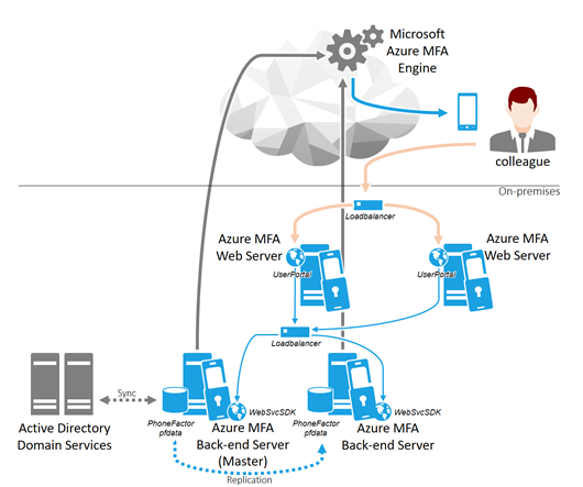 Supported Azure MFA Server Deployment Scenarios and their