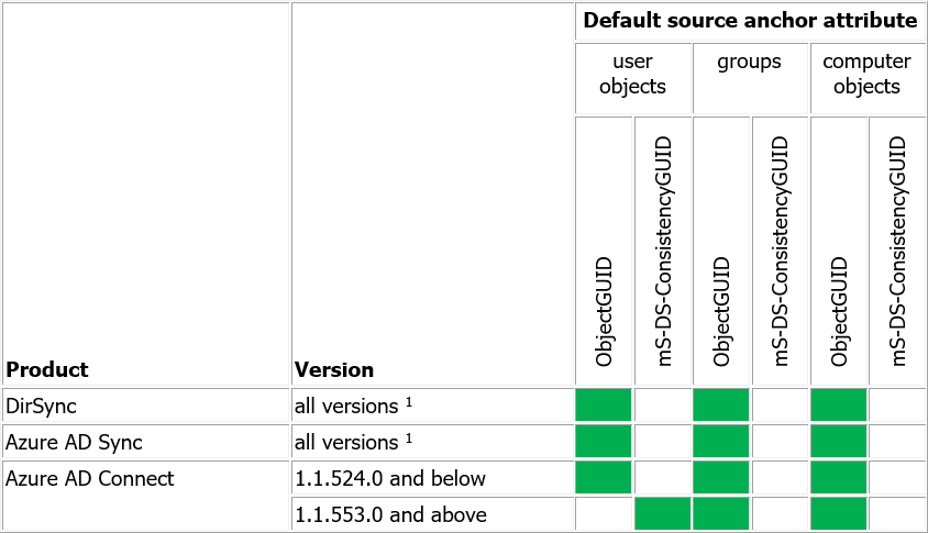Azure AD Connect: objectGUID vs  mS-DS-ConsistencyGuid, Part 1 - The