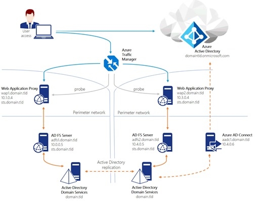 The georedundant AD FS deployment scenario using Azure Traffic Manager (click for larger image)