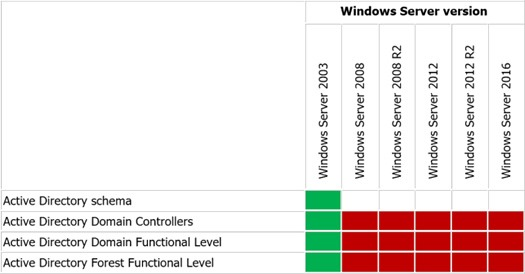Hybrid Identity features per Active Directory Domain Services Domain