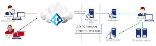 Overview of AD FS Smart Account Lock-out (Click for original picture)