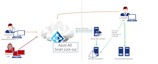 Overview of Azure AD Smart Lock-out (Click for original picture)