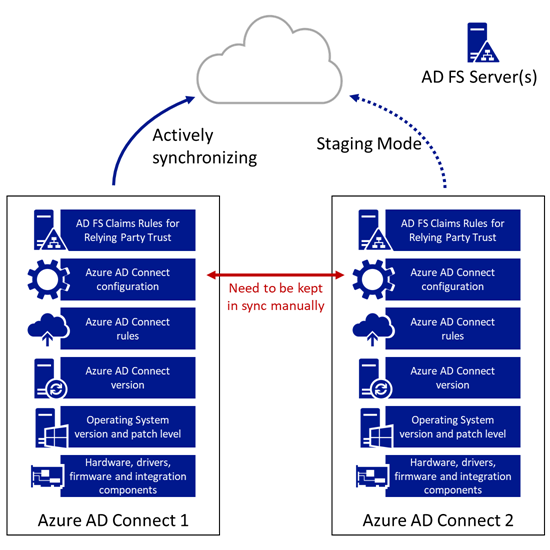 Azure AD Connect Release Management - Stage 1