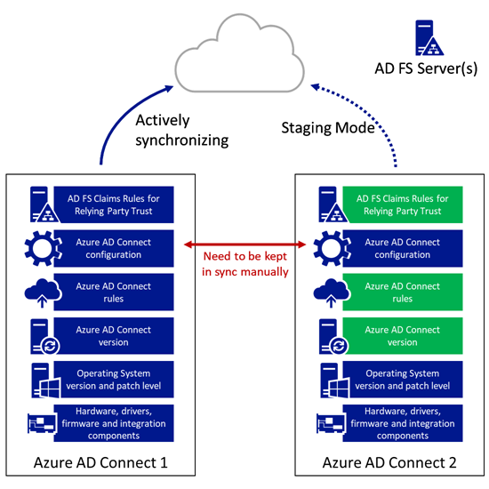 Azure AD Connect Release Management - Stage 2