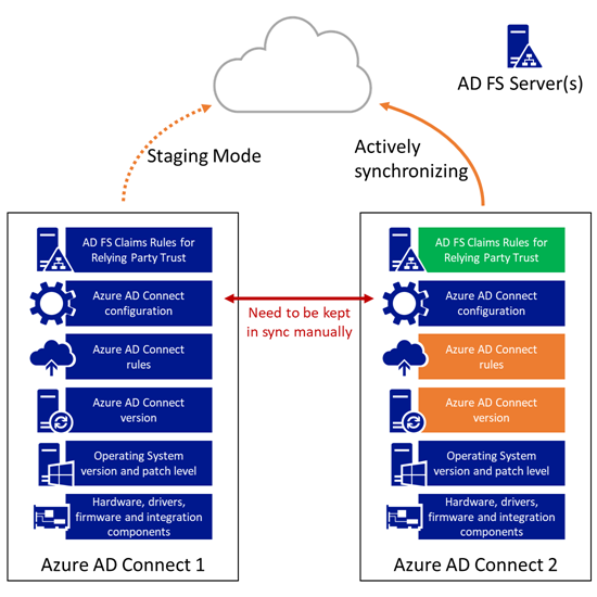 Azure AD Connect Release Management - Stage 3