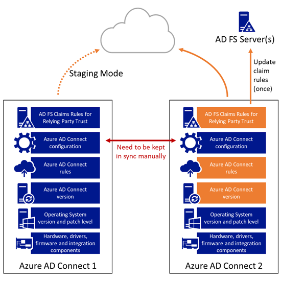 Azure AD Connect Release Management - Stage 4