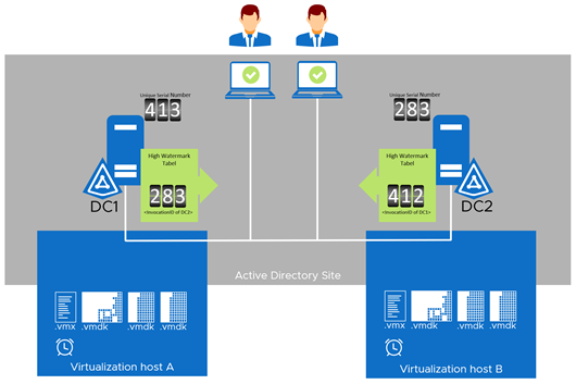 Active Directory Replication explained, part 4 (click for larger picture)