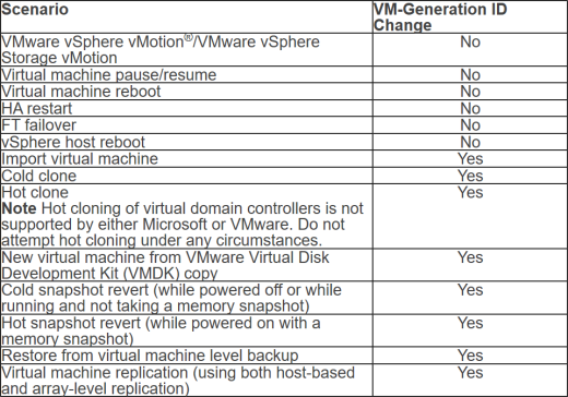 Which vSphere Operation Impacts Windows VM-Generation ID? (click for larger table)