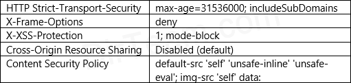 Table of Security Response Headers for AD FS