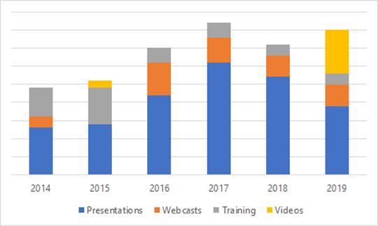 Community efforts 2014-2019