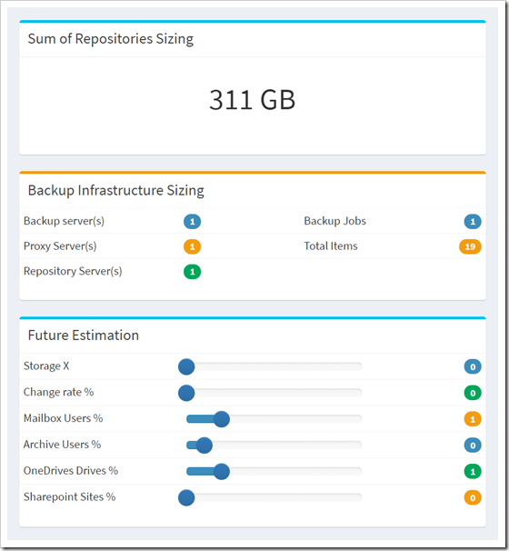 An example of the output of the Office 365 Backup Sizing tool