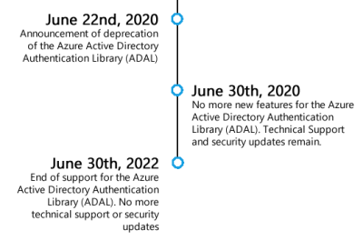 End of Support Timeline for the Azure Active Directory Authentication Library (ADAL)