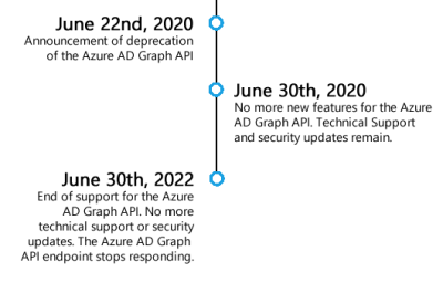 End of Support Timeline for the Azure AD Graph API