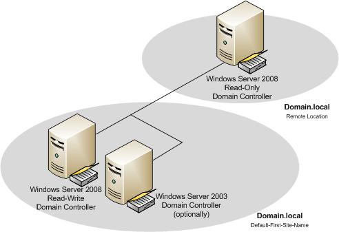 how to create domain controller in windows server 2008